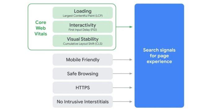 Page Experience กลไกสำคัญต่อการจัดอันดับ SEO